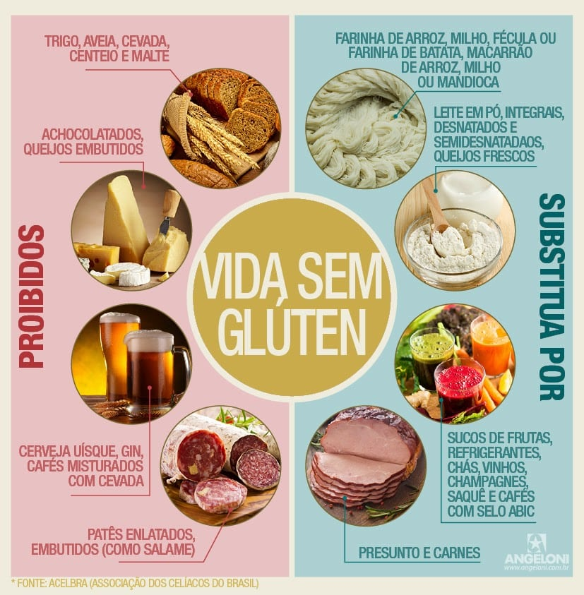Alimentos sem gl ten para incluir na dieta lista completa - Lista alimentos con gluten ...