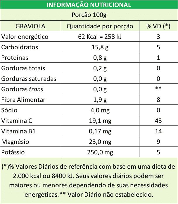 tabela nutricional da graviola